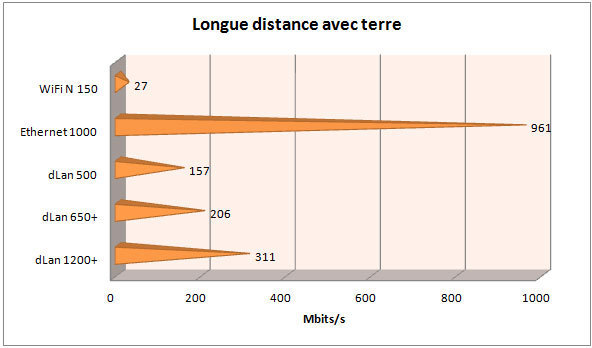 longue_distance_terre.jpg