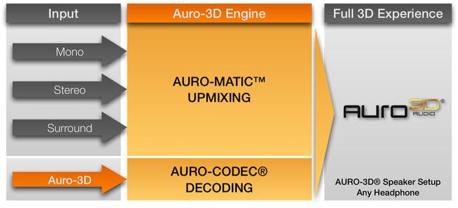 Auro-3D_Engine.jpg