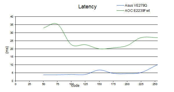 latency_E2239Fwt.jpg