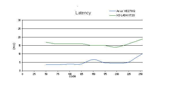 latency_40hx720.jpg