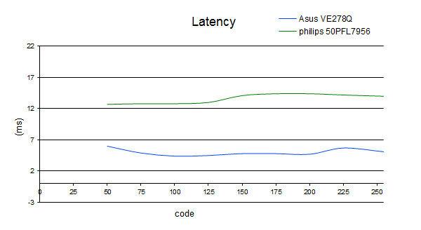 latency_50PFL7956H.jpg