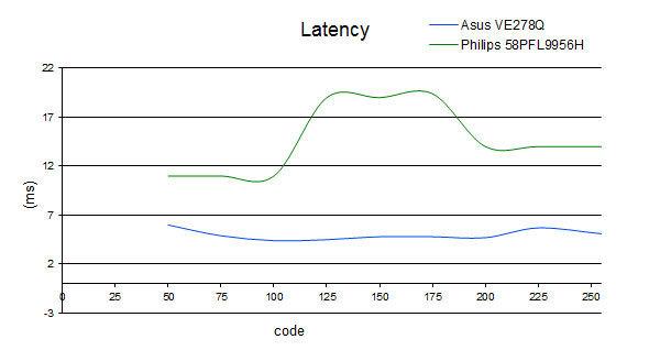 latency_58PFL9956H.jpg