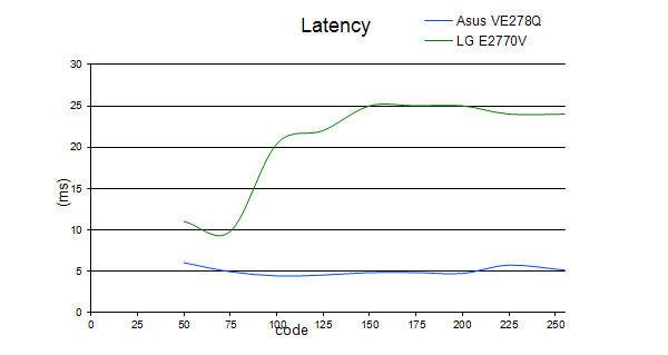latency_E2770V.jpg