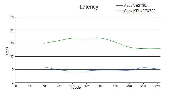 latency_KDL40EX720.jpg