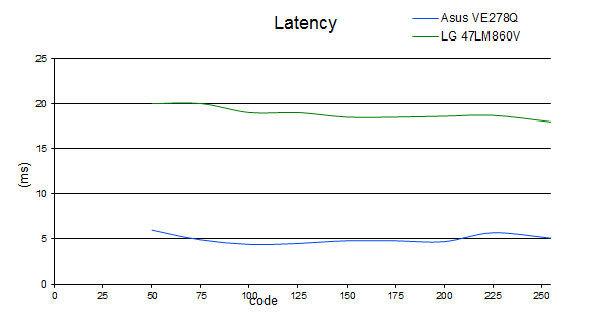 latency-LG-47LM860V.jpg