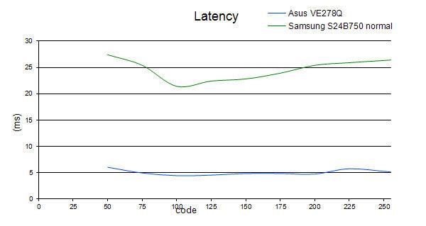latency_S24B750_normal.jpg