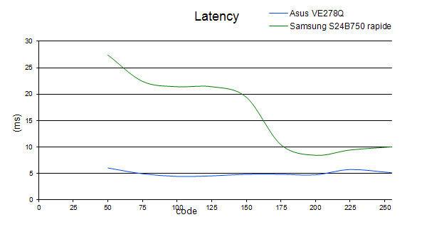 latency_S24B750_rapide.jpg