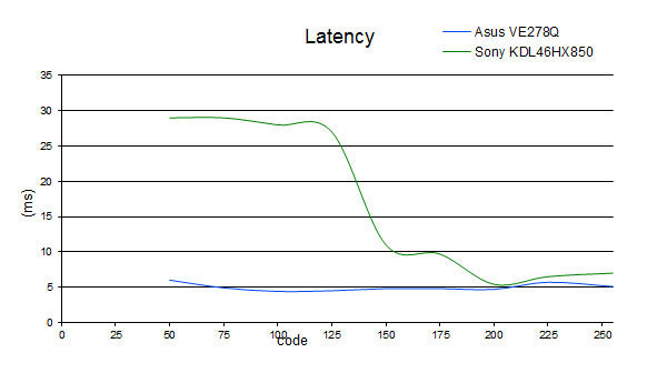 latency_KDL46HX850.jpg
