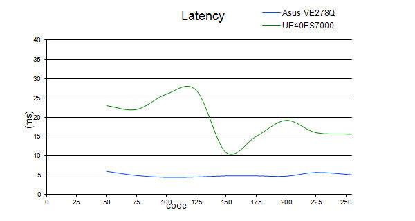 latency_ES7000.jpg