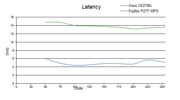 latency_fujitsu.jpg