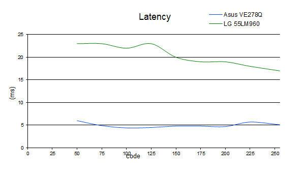 latency_LG.jpg
