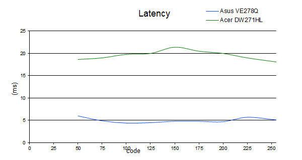 latency_DW271HL.jpg
