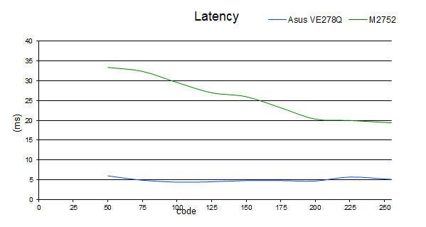 latency_M2752.jpg