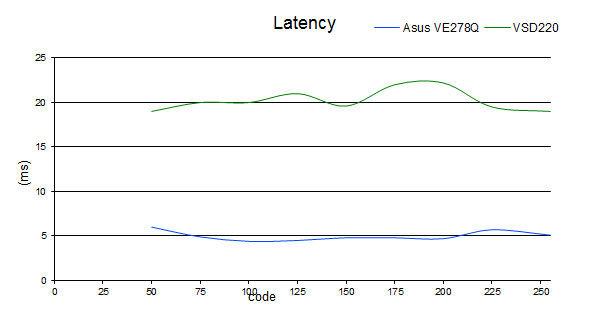 latency_VSD220.jpg