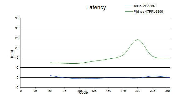 latency_philips.jpg