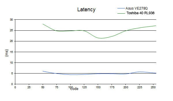 latency_tosh.jpg