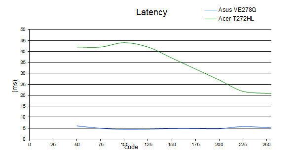 latency_acer.jpg