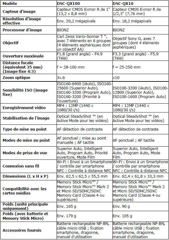 Sony_QX10-100_tablo.jpg