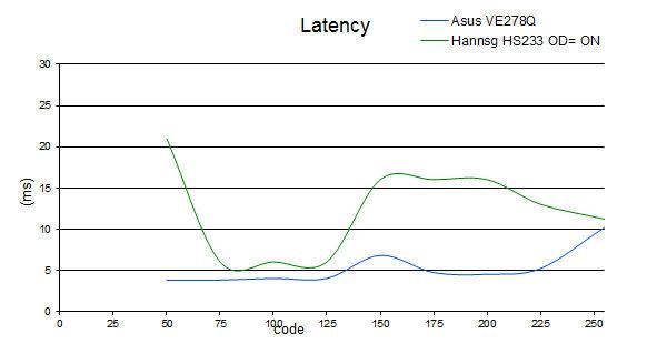 latency_hanns_ON.jpg