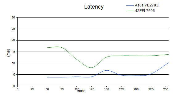 latency_42PFL7606.jpg