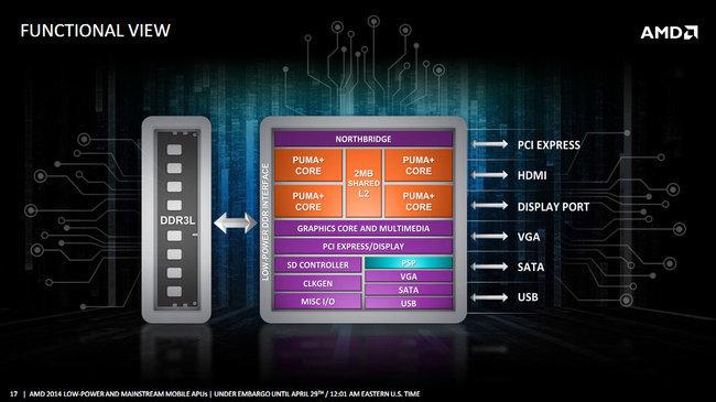 AMD_Beema_Mullins-02.jpg