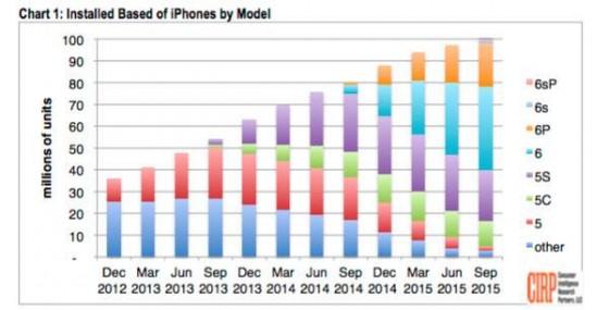 23380_plus-de-100-millions-d-iphone-aux-etats-unis-dont-62-eligibles-a-apple-pay-560x285
