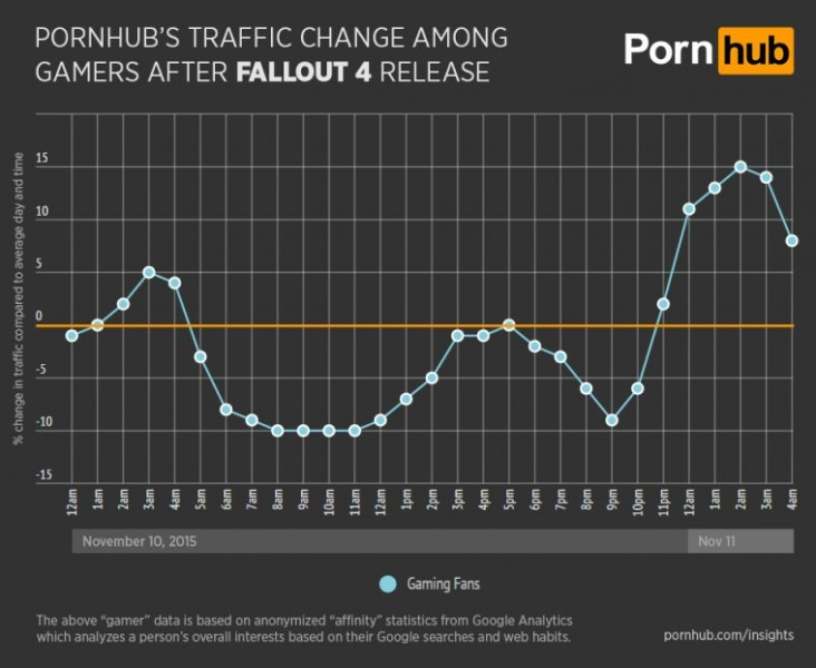 Pornhub stats fallout 4