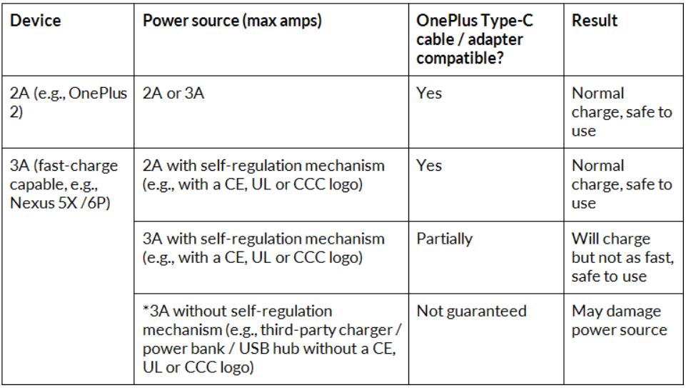 Utilisation du câble USB Type-C de OnePlus