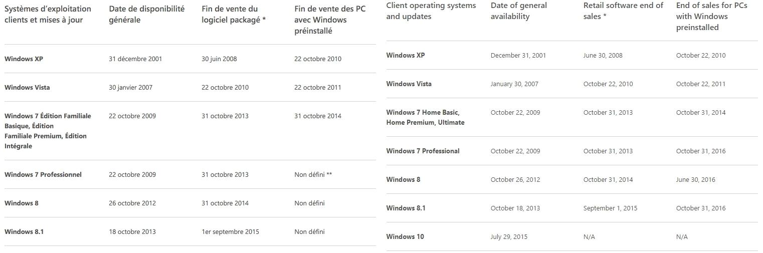 Windows 7 8 et 8 1 encore en version pr install e pour un - Open office en francais pour windows 8 ...