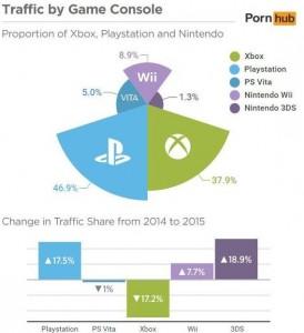 Les statistiques de Pornhub