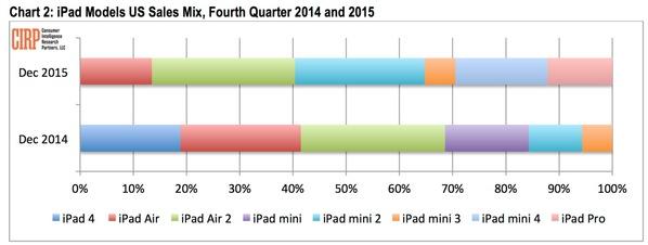 chiffre des vente de l'iPad Pro dernier trimestre 2015