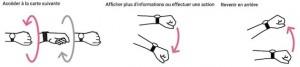 Geste à faire pour activer des fonctions sur sa montre connectée