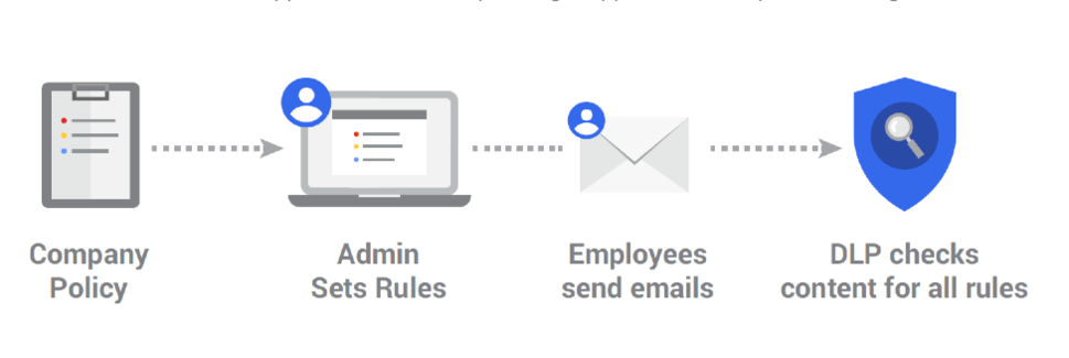 DLP Gmail