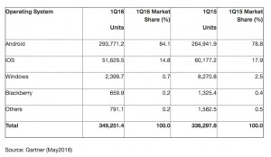 pdm os mobile 1q16