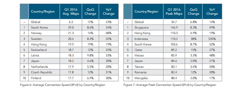 classement connexions mondiales