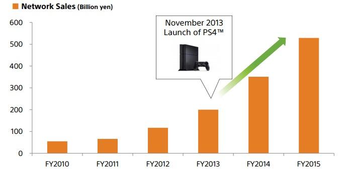 graphique vente PS4 2
