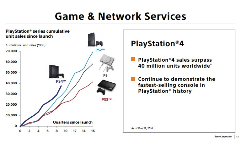 graphique vente PS4