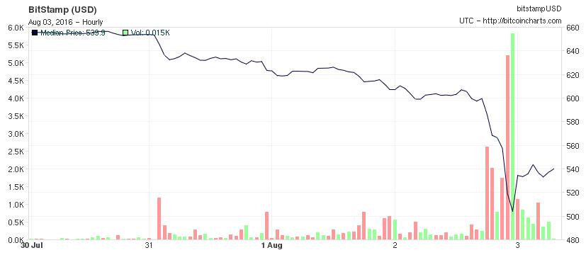 En noir, on peut voir la valeur du Bitcoin. Les pics en rouge et vert sont le nombre de transactions