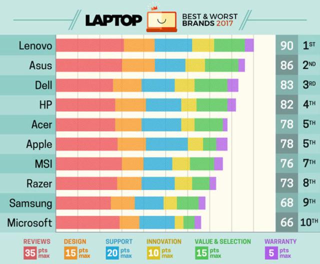 Classement Laptop Mag, Apple cinquième