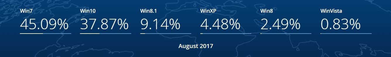 Stats Windows 7