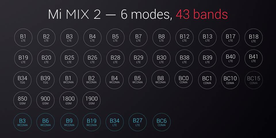 Xiaomi Mi Mix 2 bandes