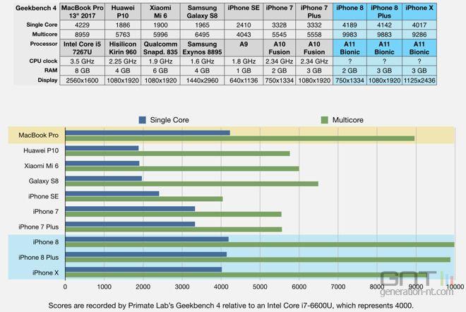 Le prix de revient de l'iPhone 8 Plus est de 295,44 dollars