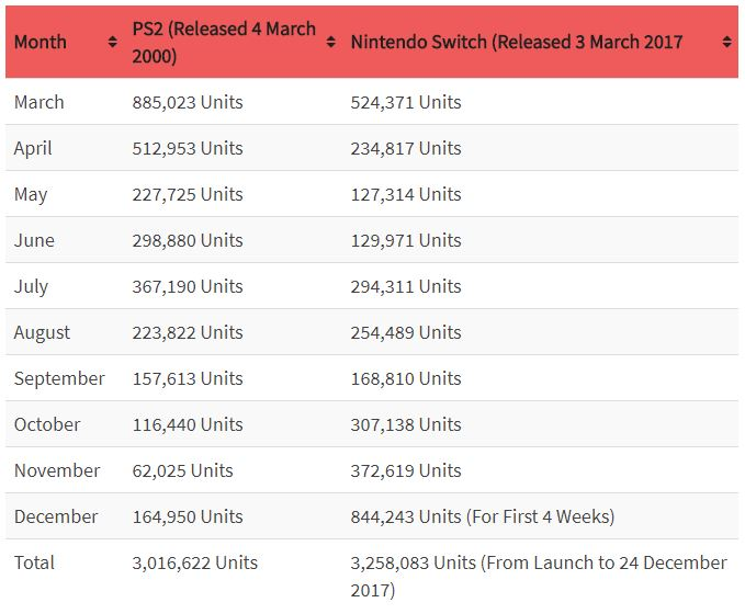 Nintendo Switch vs PS2