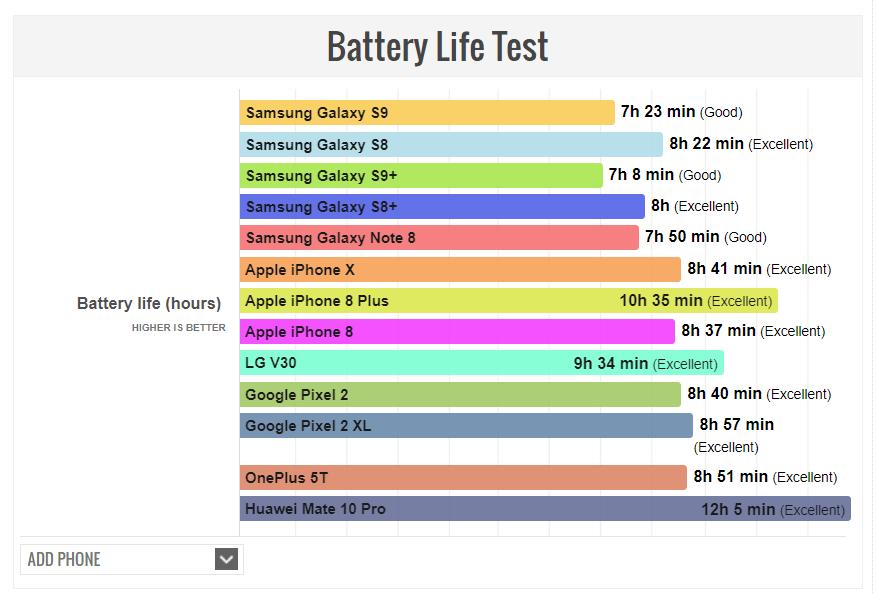 s9 autonomie PhoneArena - L'autonomie des Galaxy S9 et S9+ serait décevante