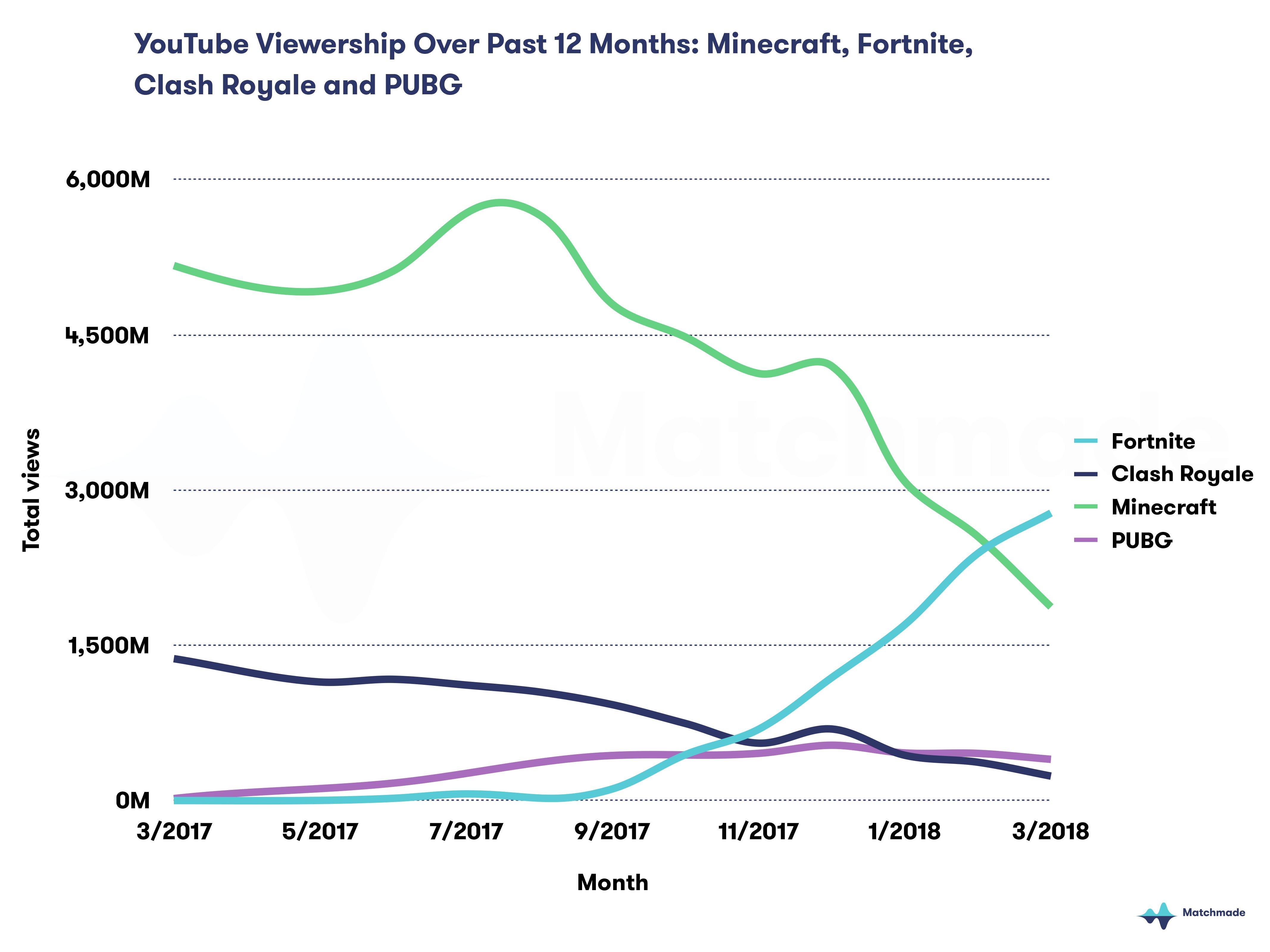 Fortnite est le jeu le plus regardé sur YouTube, devant PUBG ou Minecraft