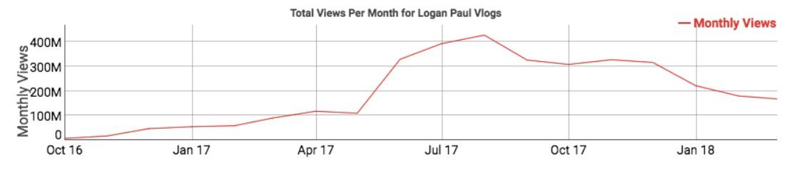 """Logan Paul YouTube baisse du nombre abonnes par mois - YouTube : Logan Paul chute depuis sa vidéo sur la """"forêt des suicides"""""""