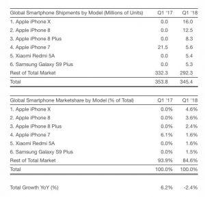 vente iphone x 2 300x289 - L'iPhone X est le smartphone le plus vendu au premier trimestre