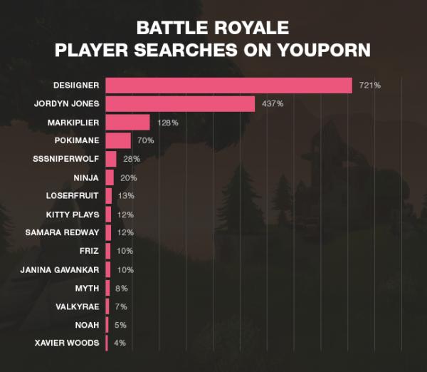 Ce que les joueurs Battle Royale recherchent sur YouPorn