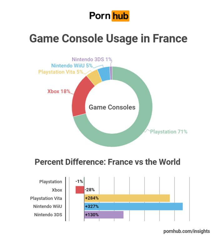 Pornhub statistiques France