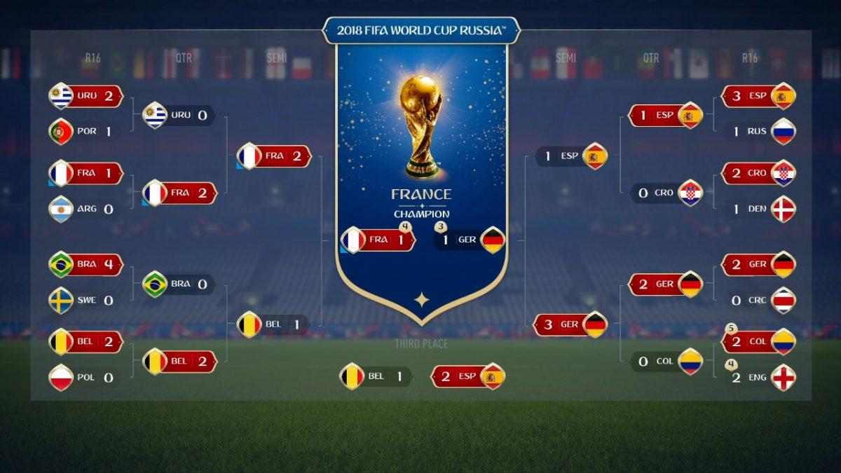 france fifa e1531819212581 - Le jeu FIFA 18 avait prédit la victoire de la France